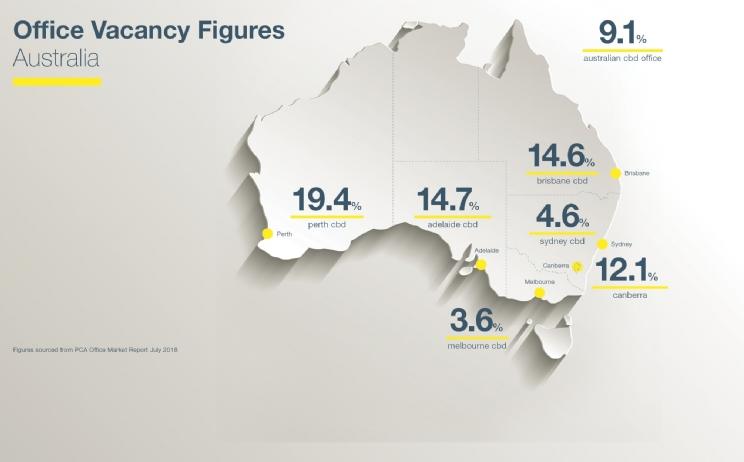 Australian CBD Office Vacancy Figures