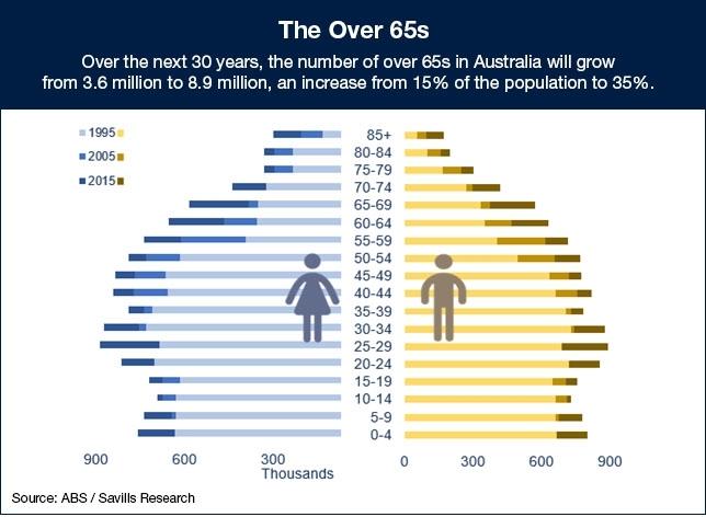 Population growth in Australia
