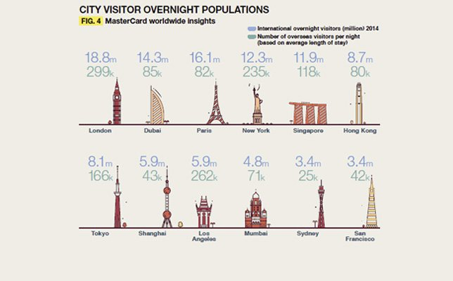 City Visitor Overnight Populations