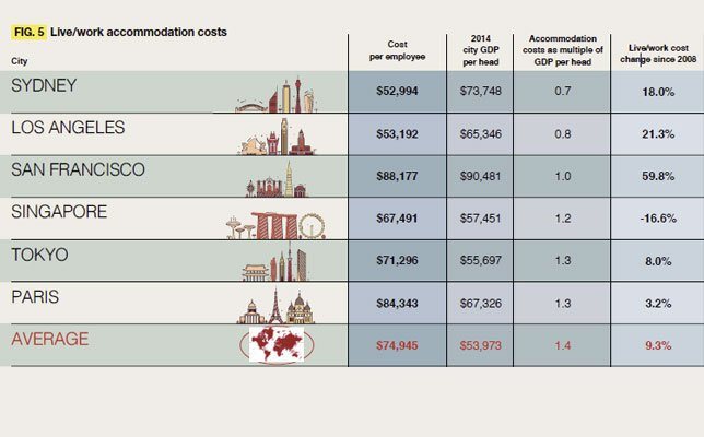 Live/Work Accommodation Costs