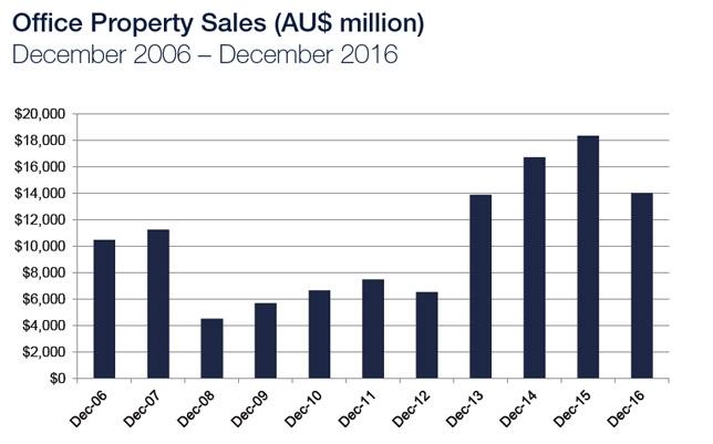 Office Property Sales ($AU million)