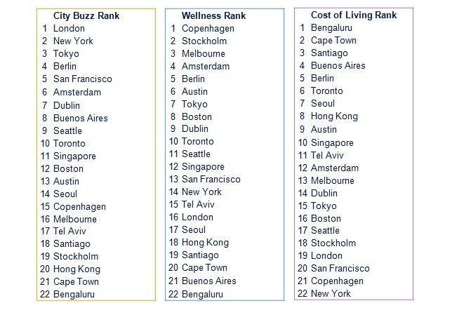 Buzz and Wellness Index - Separate categories