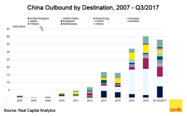 China outbound by destination
