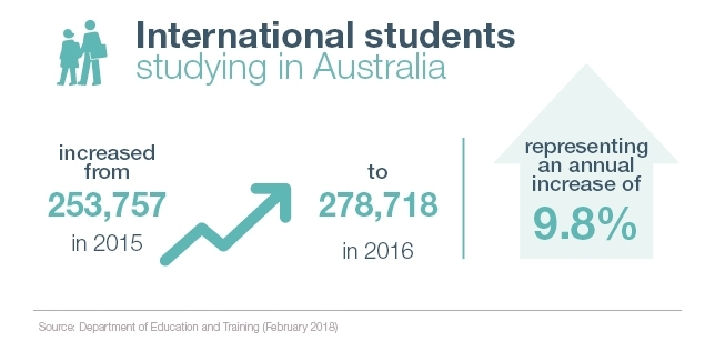 International students studying in Australia