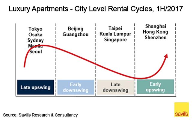 Luxury apartments - city level rental cycles