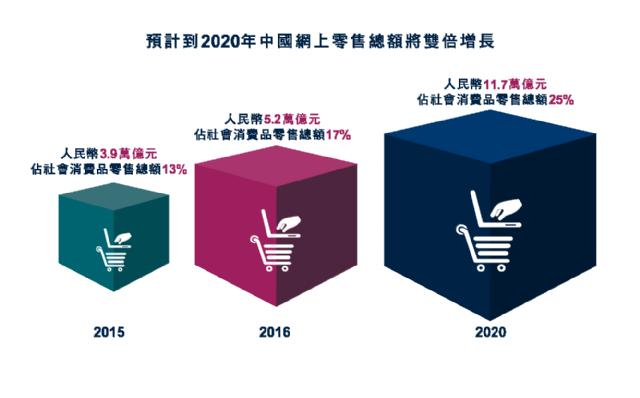 """savills blog: """"新零售""""出現,電子零售與實體商業日漸相融"""