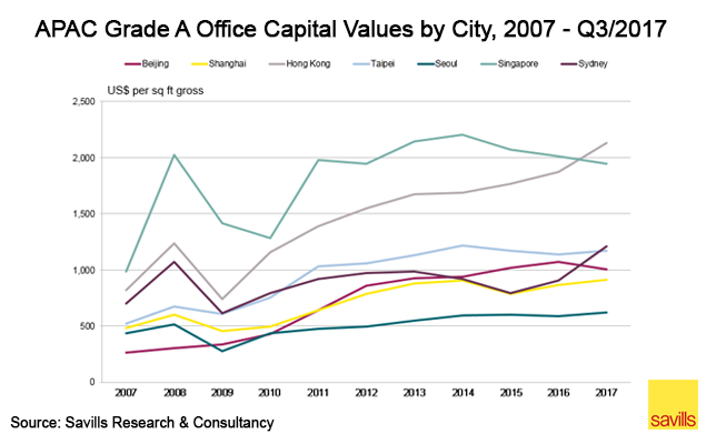 亞太區各城市甲級寫字樓資產淨值