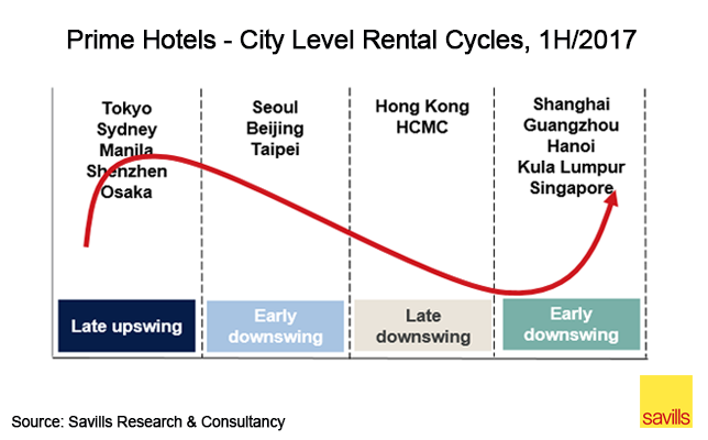 Prime hotels - city level rental cycles