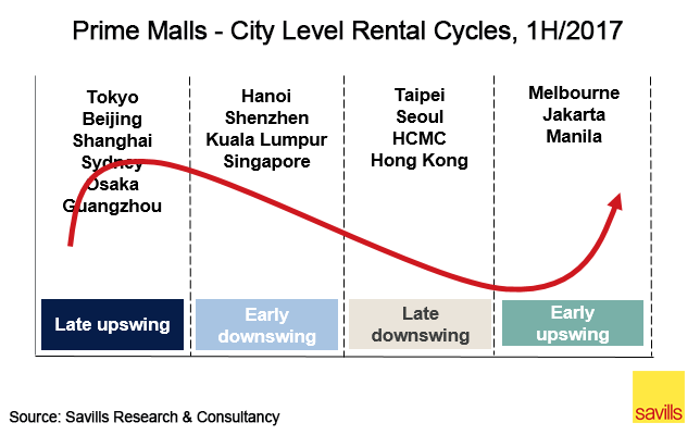 Prime retail malls - city level rental cycles