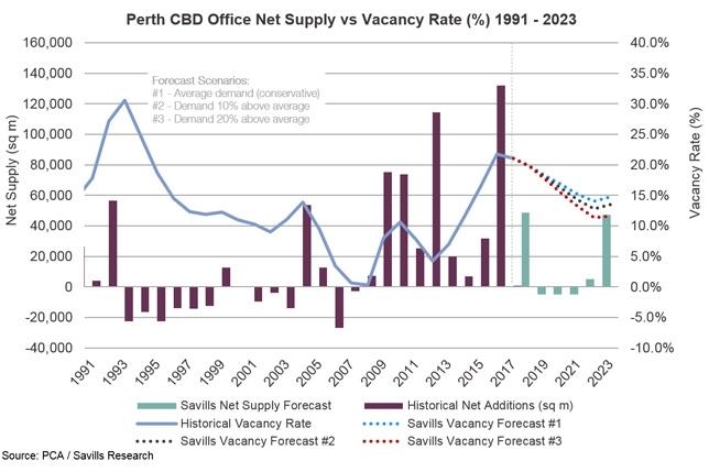 Perth CBD Office Net Supply vs Vacancy Rate