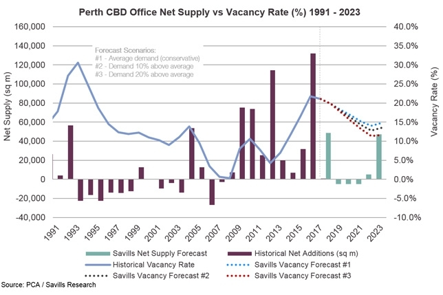 Perth CBD Office Net Supply vs Vacancy Rate