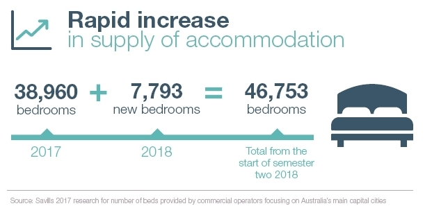 Rapid increase in supply of accommodation