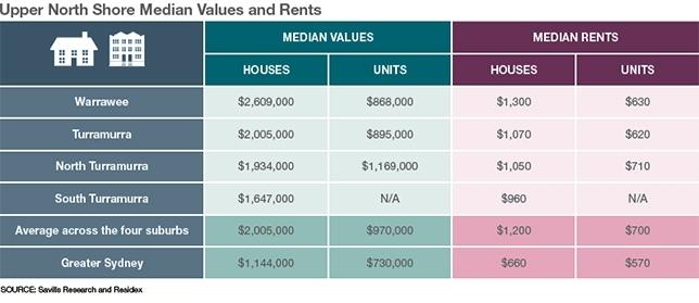 Upper North Shore Median Values and Rents