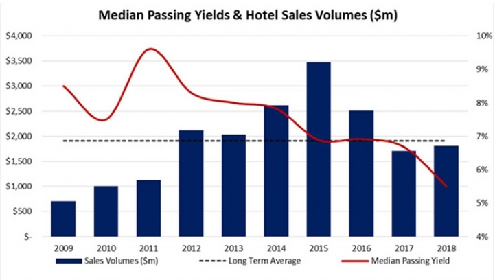 2018: Hotels sales up and yields sharpen dramatically