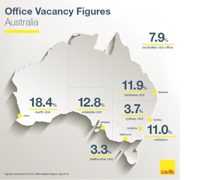 PCA Office Vacancy Figures