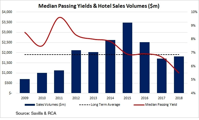 Median Passing Yields & Hotels Sales Volumes