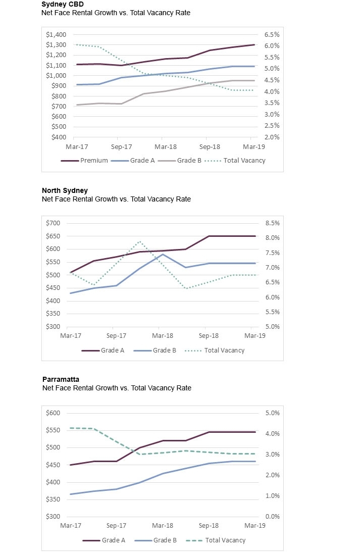 Net Face Rents and Vacancy