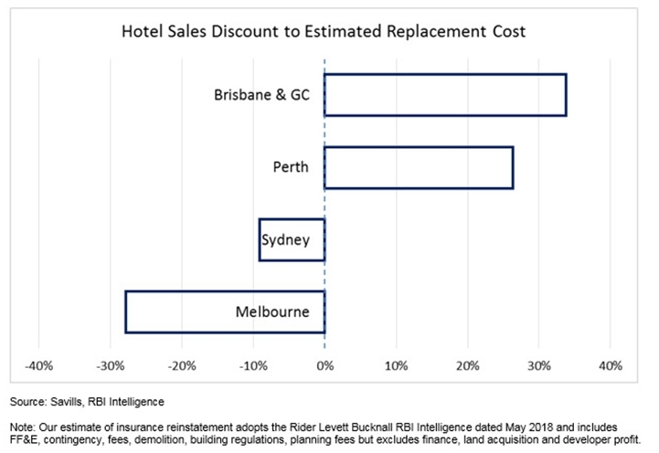 Make hay in the sunshine state: hotel investments rising in Brisbane