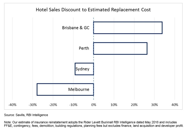 Hotel Sales Discount to Estimated Replacement Cost