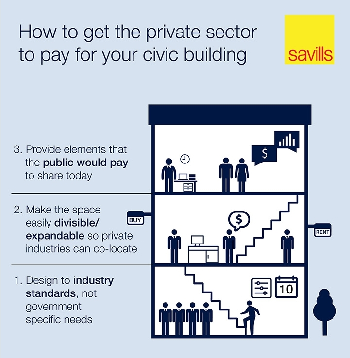 How to get the private sector to pay for your civic building