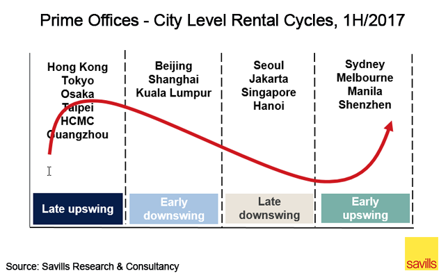 Prime office - city level rental cycles