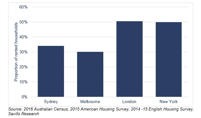 Renting in Sydney and Melbourne vs London and New York