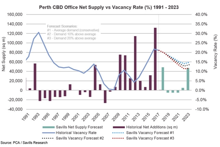 Clear signs of recovery as office vacancy rate starts to drop
