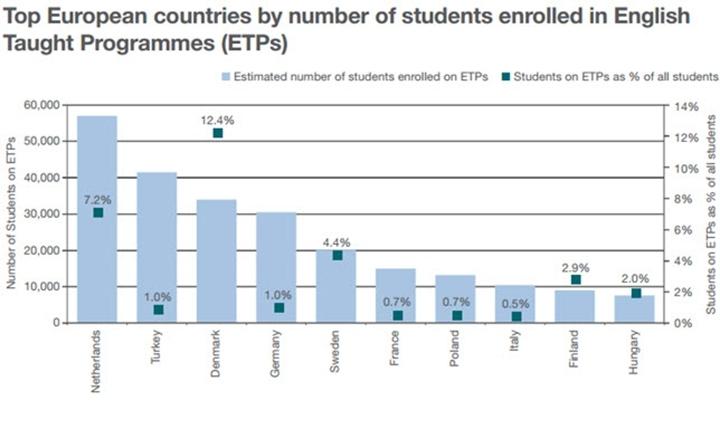 How language is impacting university numbers